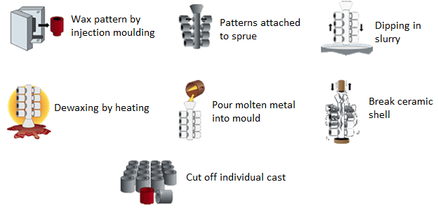 Precision Investment Casting Process flowchart
