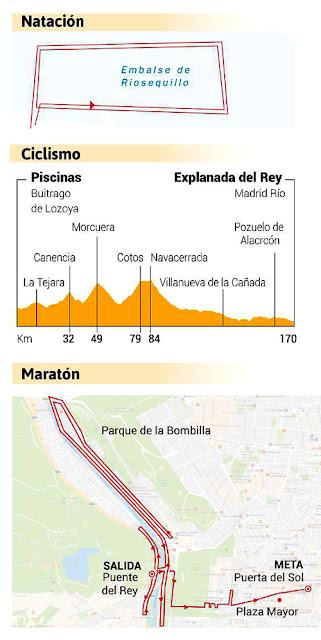 Ironman Challenge Madrid Recorrido