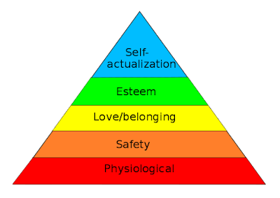 Hierarchy of investment need