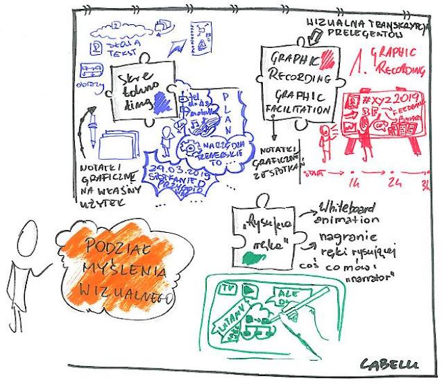 opis zdjęcia: rysunek przedstawia podział myślenia wizualnego, elementen graficznym są puzle, każdy element przedstawia rodzaje MW. podpisano Labelu