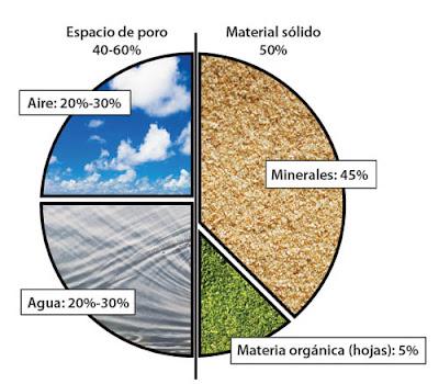 Aulabiogeotoni 2 ctm el suelo for Materiales que componen el suelo