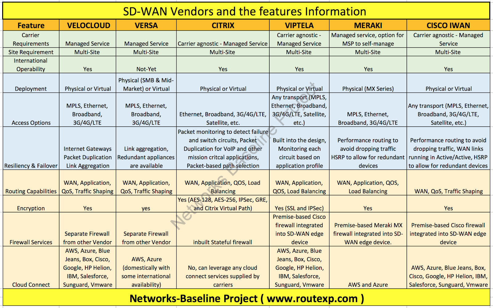 Various Sd Wan Vendors And Their Basic Features Route Xp Private Network Services