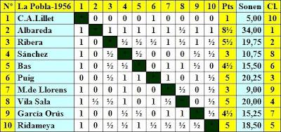 Clasificación por orden de sorteo inicial del II Torneo Nacional de Ajedrez de La Pobla de Lillet 1956