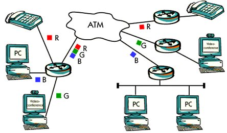 What is ATM in local area network ?