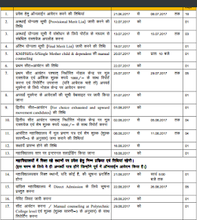Rajasthan Polytechnic Application Form