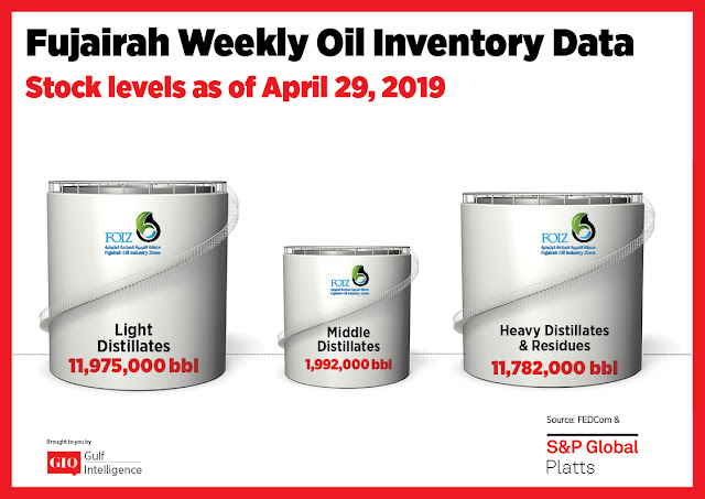 Chart Attribute: Fujairah Weekly Oil Inventory Data (as of April 29, 2019) / Source: The Gulf Intelligence