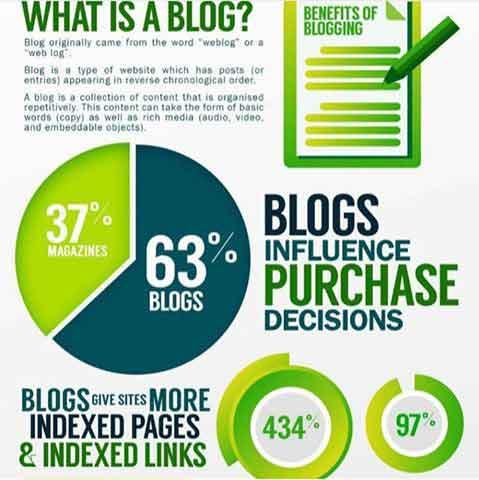 Benefit Of Blogging - Citro Mduro