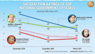 VP Robredo SWS, Leni Robredo, SWS survey