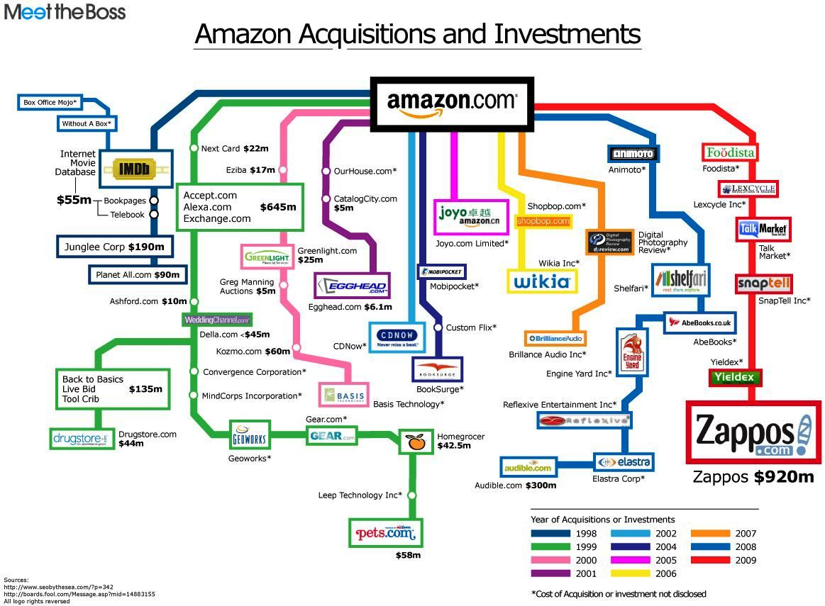 meet the boss amazon acquisitions list