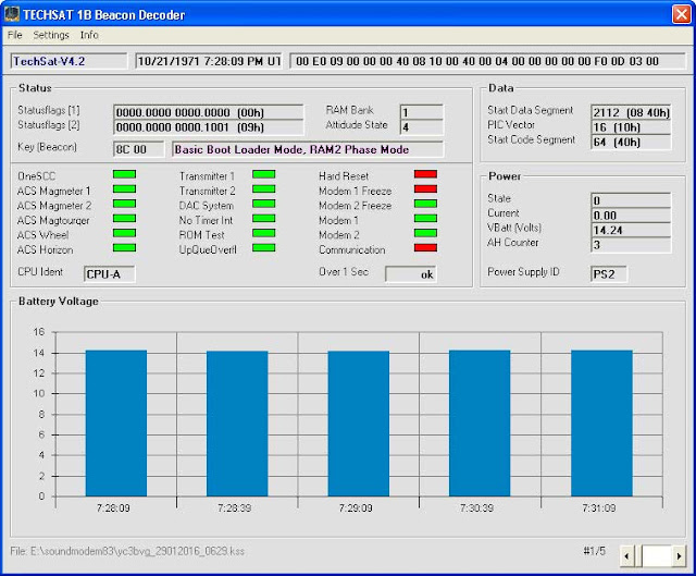 TechSat 1B GO-32 Telemetry