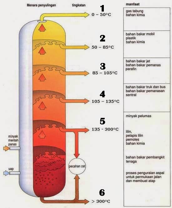 Darha Wulan Itu Arendha: Materi Kimia Tentang Minyak Bumi