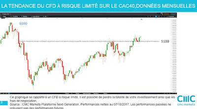 Analyse technique de moyen terme CAC40 [14/10/2017]