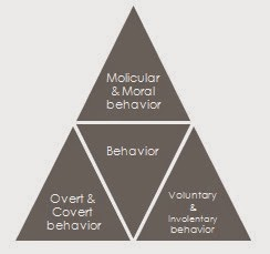 Behavior can be defined as the actions or reactions of a person in response to external or internal stimulus situation.