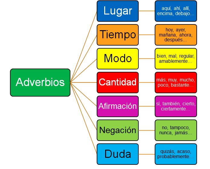 Resultado de imagen para adverbios