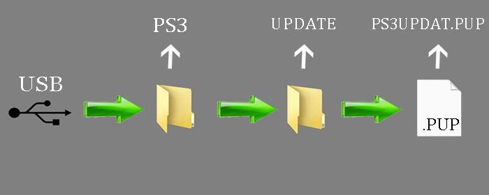 Update ps3 cfw via usb