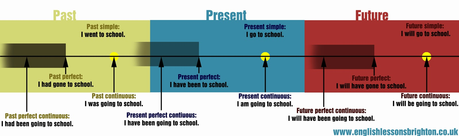 Pengertian, Rumus, dan Contoh Kalimat Past Continuous Tense