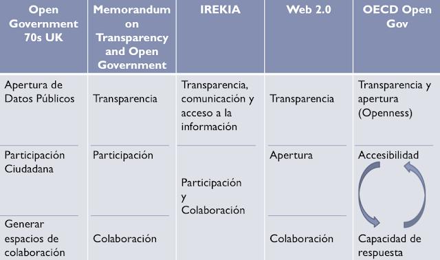 #OpenGov: Abriendo el modelo de 3 a 5 pilares