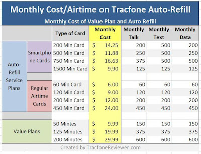 best tracfone auto refill plan