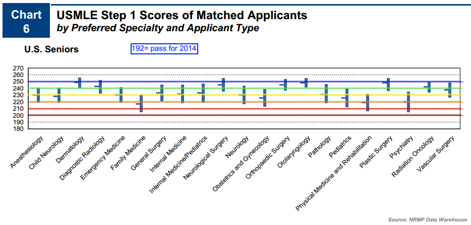 A Missionary Doctor: Step 1 Scores by Specialty
