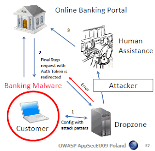 Human-assisted phishing attacks