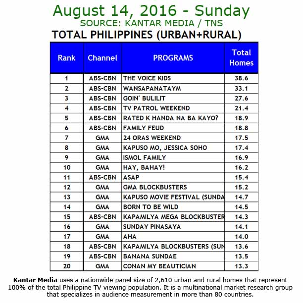 Kantar Media National TV Ratings - Aug 14, 2016