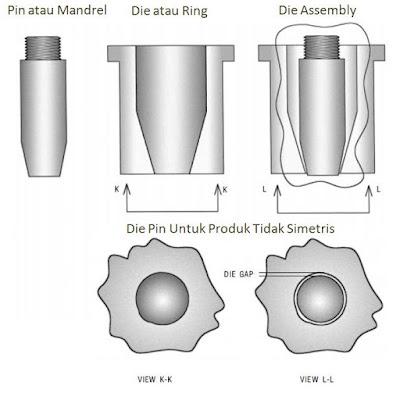 Die pin untuk Produk tidak Simetris