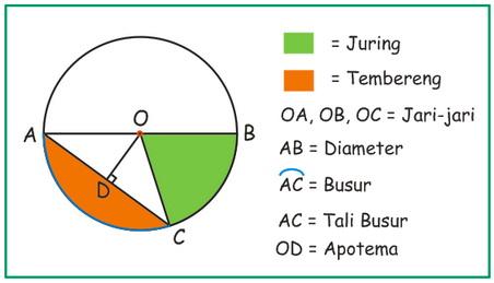 Media belajar online matematika smp lingkaran matematika smp lingkaran ccuart Image collections