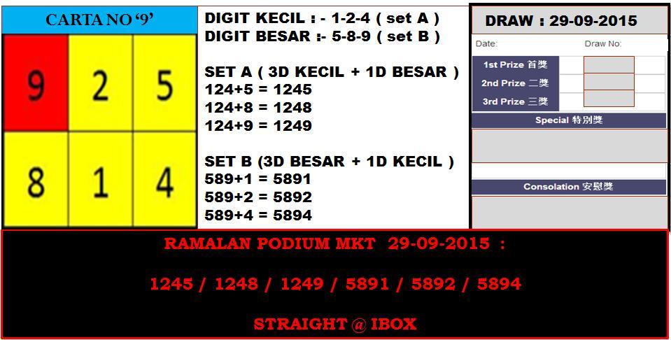 RAMALAN 4D PODIUM MKT SPECIAL DRAW - TUESDAY 29 SEP 2015