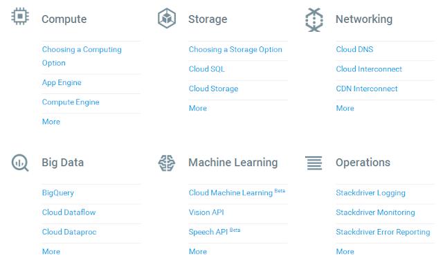 Tout sur le service Google Cloud