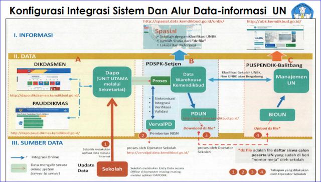 Konfigurasi Integrasi Sistem dan Alur Data-Informasi UN