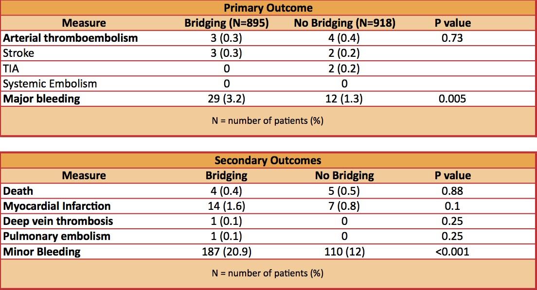 Perioperative Bridging Anticoagulation in Patients with ...
