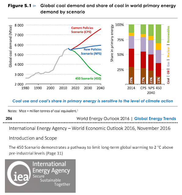 Global coal demand and share of coal in world energy demand by scenario