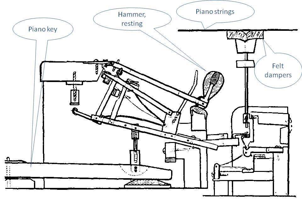 piano wire diagram