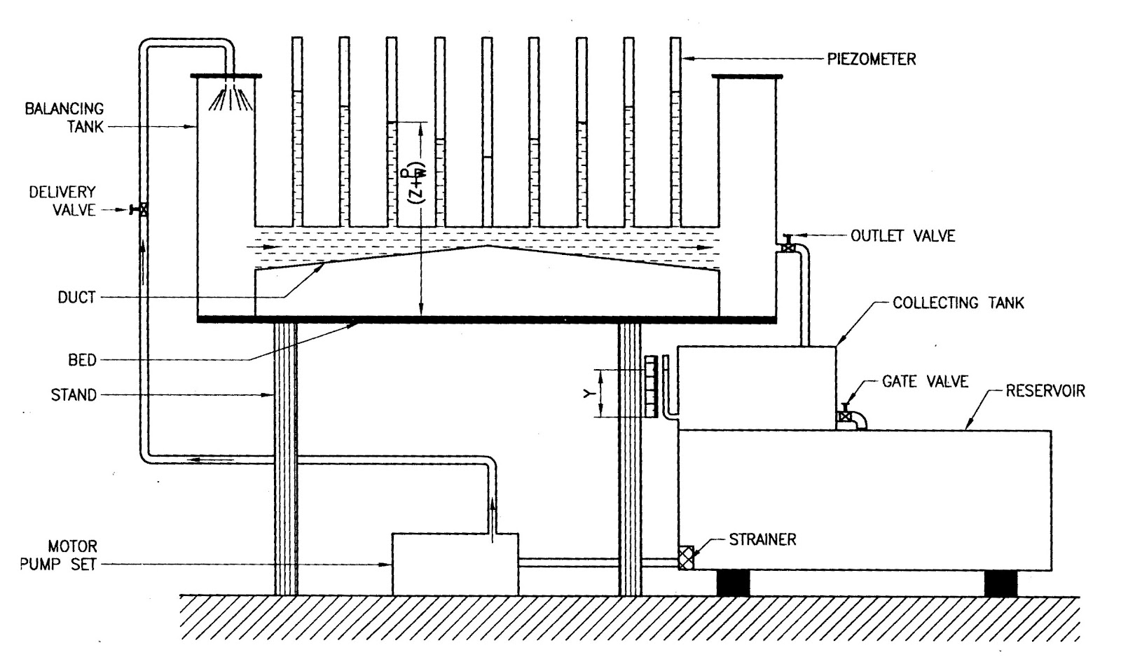 Bibin Chidambaranathan Bernoulli S Apparatus Test Rig