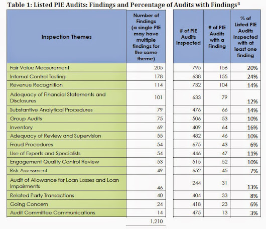 Professional Skepticism Still Lacking in Audits