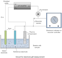 Block diagram of electronic system to measure pH value of fluids in industries and labs