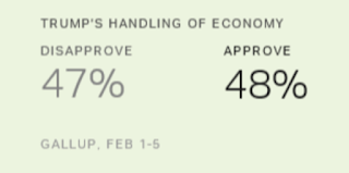 Gallup:  Americans Split on Trump's Handling of Economy