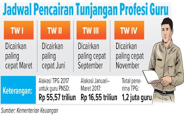 Jadwal Pembayara TPG 2017