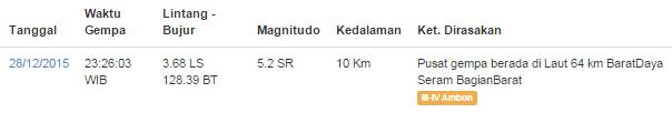 Gempa Bumi 5.2 SR Guncang Ambon (28/12/2015)