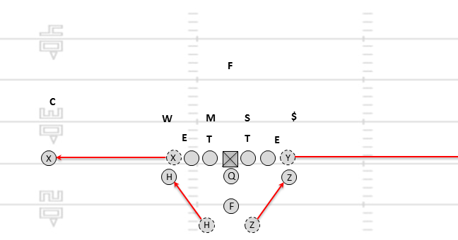 Zero Technique: A Basic Rocket Offense for Youth Football
