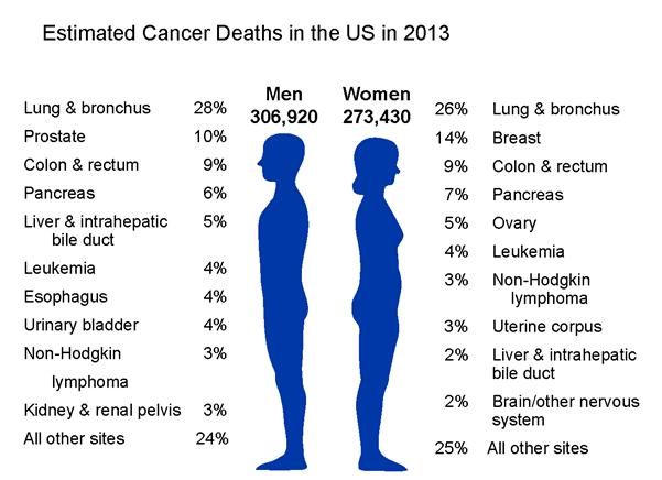 Health and Wellness: April 2013: National Cancer Control Month