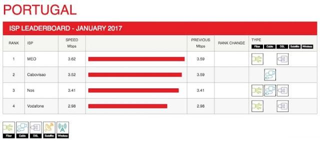 netflix ranking speed