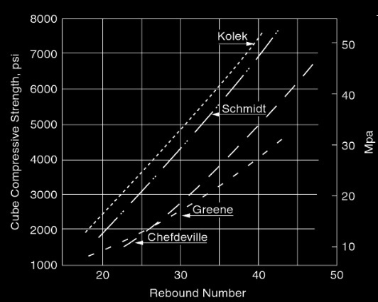 correlation curves for cube specimens produced by different investigators by Schmidt rebound hammer(Type-2) except curve provided by Greene, used Type N
