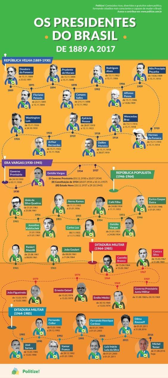 Os Presidentes do Brasil