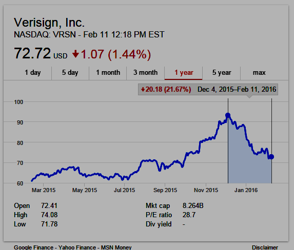 Verisign 1-year stock chart