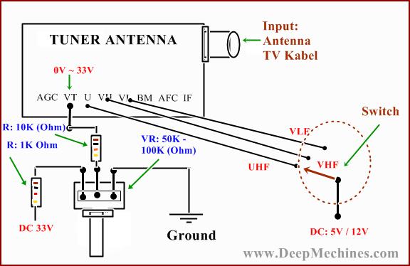 Perubahan Gelombang / Frekwensi TV pada Tuner Antenna
