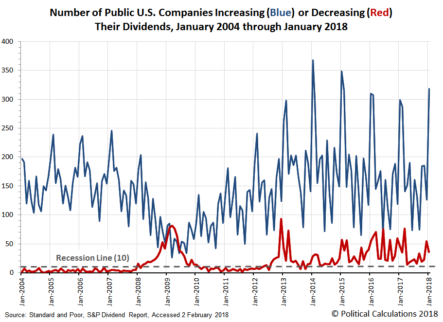 Number of Public U.S. Companies Increasing or Decreasing Dividends in Each Month from  January 2004 through January 2018