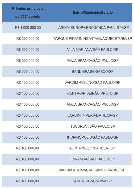 Sorteio da NF Paulista premia moradora de Bragança Paulista com R$ 1 milhão
