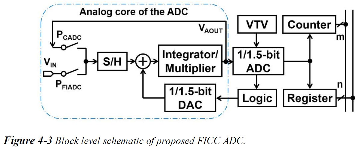 high speed adc thesis High-speed analog-to-digital converters (adcs) are at the heart of many applications such as digital communication, video, and instrumentation however, the power efficiency of adcs tends to.