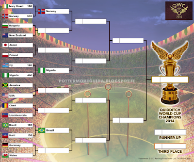 Risultati della terza partita degli ottavi di finale, tra Brasile e Haiti